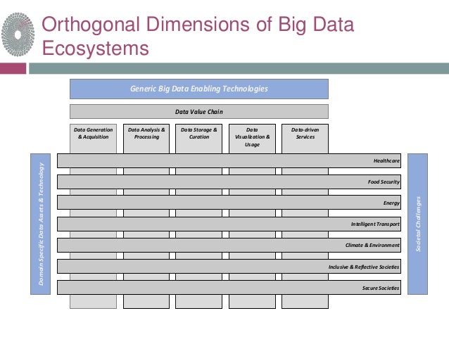 volvo big data challenges The report presents an in-depth assessment of big data in the healthcare and pharmaceutical industry including key market drivers, challenges, investment potential, application areas, use cases .
