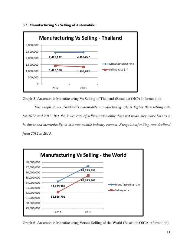 Automobile industry essay