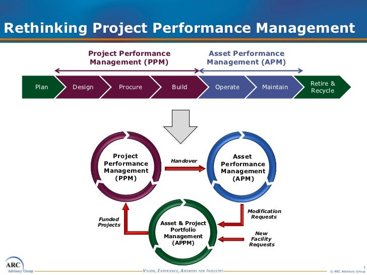 project performance Project performance evaluation reports (ppers) evaluate the design, implementation, and performance of projects and programs they are prepared about 3 years after project completion.