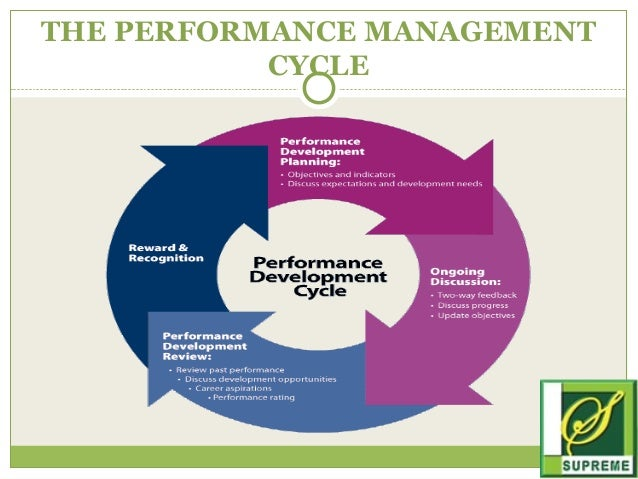 performance management analysis Performance management strategies  performance management strategies performance management strategy  multidimensional analysis.