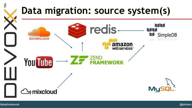 @elmanu#playframework Data migration Item migrator ...