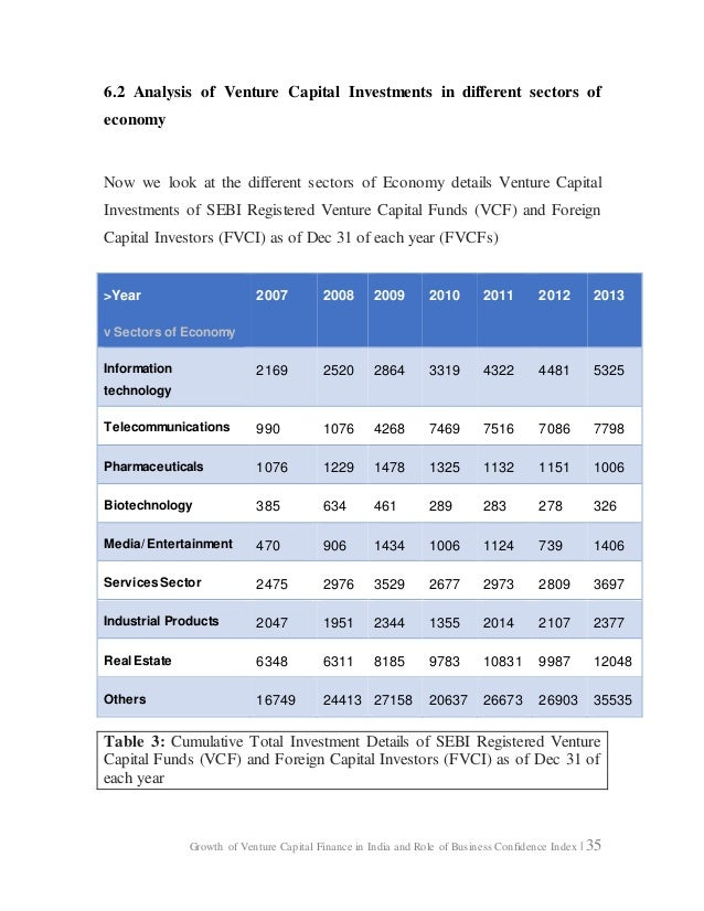 """growth of venture capital in india The research project report """"growth of venture capital finance in india and role  of business confidence index"""" is undertaken as a part of mba."""