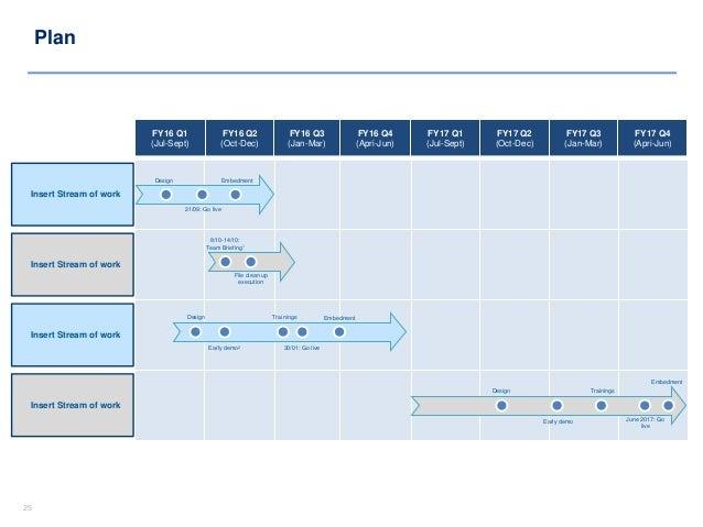 project plan in powerpoint