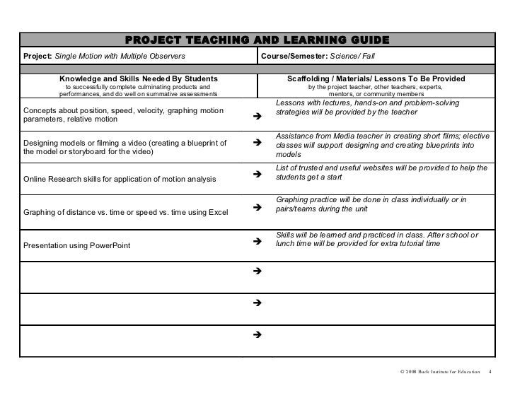 assessment for educators - culminating project essay Formative assessment is an integral part of teaching and learning it does not  contribute to the final mark given for the module instead it contributes to  the  collaborate project at exeter developed a set of tools to support academic staff in  the.