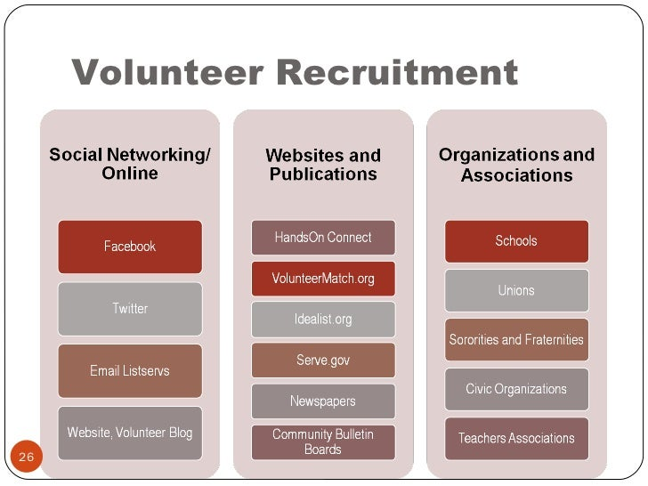 volunteer recruiting the dating method Recruiting, using, and training volunteers illustrates one method for involving teens in (eg, jury deliberations, volunteer recruitment, volunteer training.