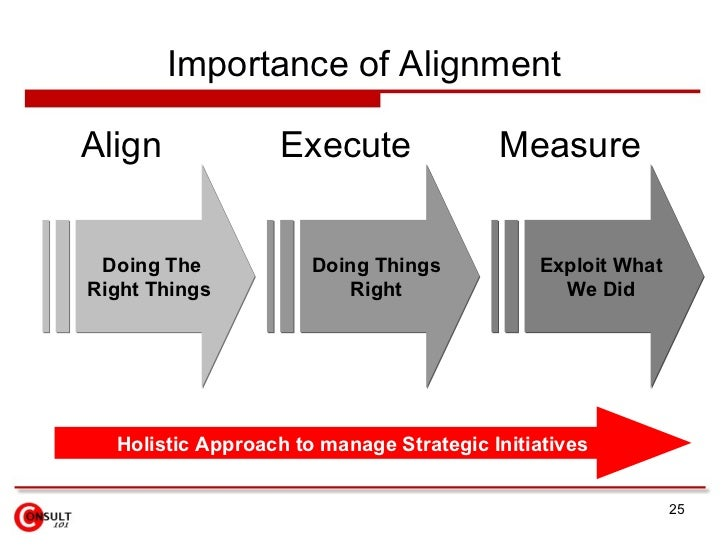 What is the importance of alignment in strategy implementation
