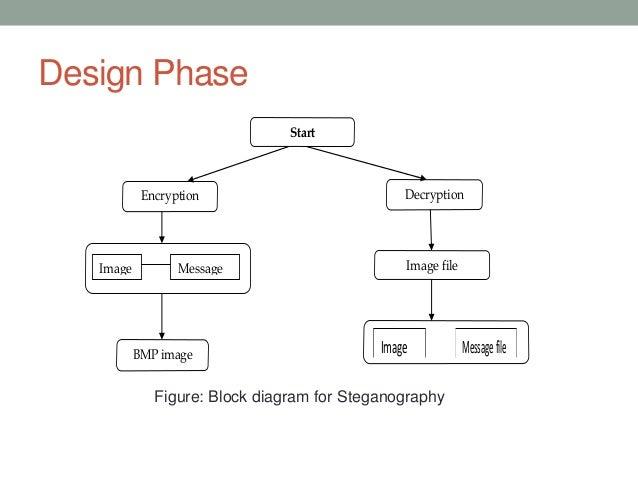 Steganography project continue 17 design phasestartapplicationencryption decryptionimage filebmp imagefileimage messagefileimage messagefilefigure block diagram ccuart Image collections