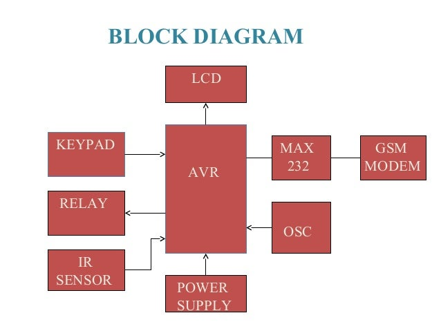 Gsm Modem Block Diagram