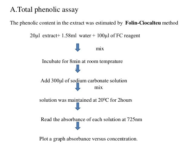 dpph method Antioxidant activity of some common plants nooman a khalaf, ashok k shakya, atif al-othman in vitro antioxidant activity using the dpph method, the.