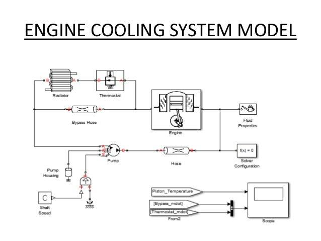 automobile radiator project
