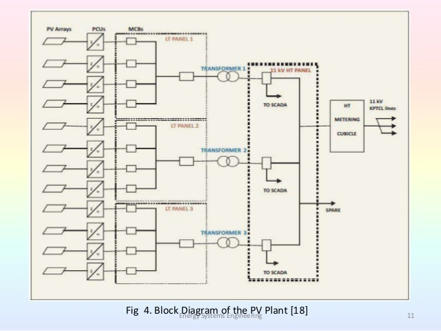 study of large scale grid interactive solar pv power plant11 fig 4 block diagram of the pv plant