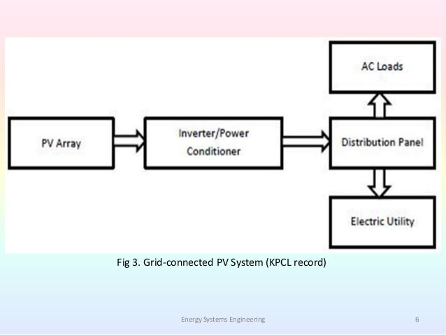 large scale pv system based on the Large-scale pv systems the decision-making process is based on criteria such  as the investment cost, energy production, co2 emission, and energy payback.