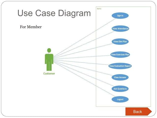 Use Case Diagram For Member Back