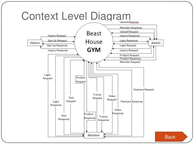 Context Level Diagram Back
