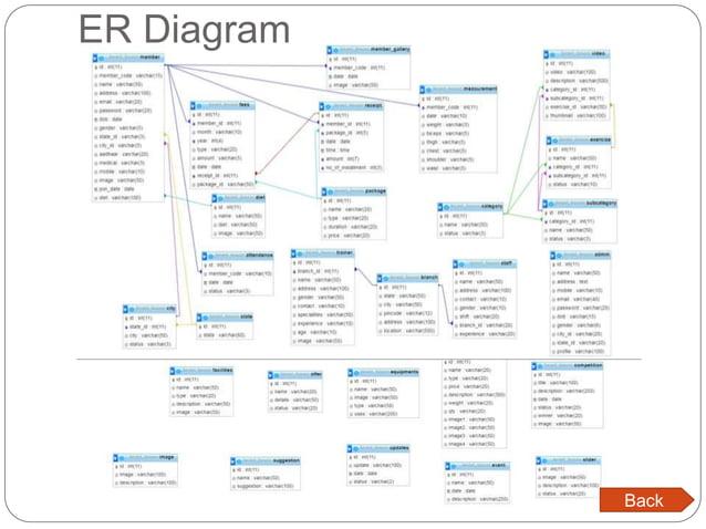 ER Diagram Back
