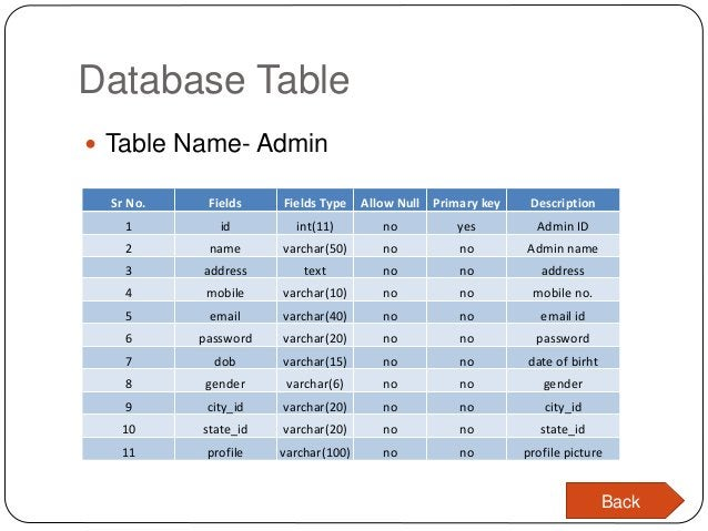 Database Table Sr No. Fields Fields Type Allow Null Primary key Description 1 id int(11) no yes Admin ID 2 name varchar(50...