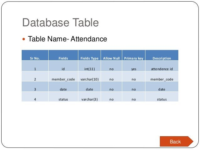 Database Table  Table Name- Attendance Sr No. Fields Fields Type Allow Null Primary key Description 1 id int(11) no yes a...