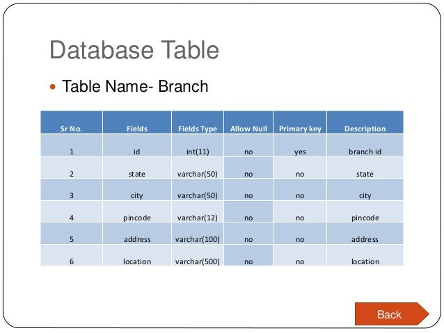 Database Table  Table Name- Branch Sr No. Fields Fields Type Allow Null Primary key Description 1 id int(11) no yes branc...