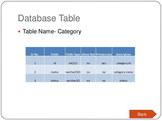 Database Table  Table Name- Category Sr No. Fields Fields Type Allow Null Primary key Description 1 id int(11) no yes cat...