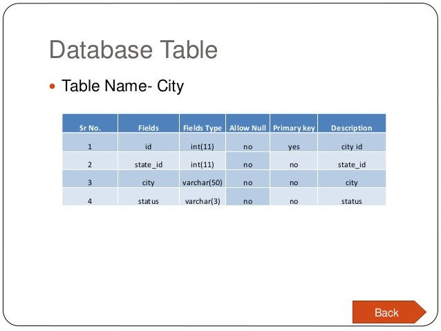 Database Table  Table Name- City Sr No. Fields Fields Type Allow Null Primary key Description 1 id int(11) no yes city id...