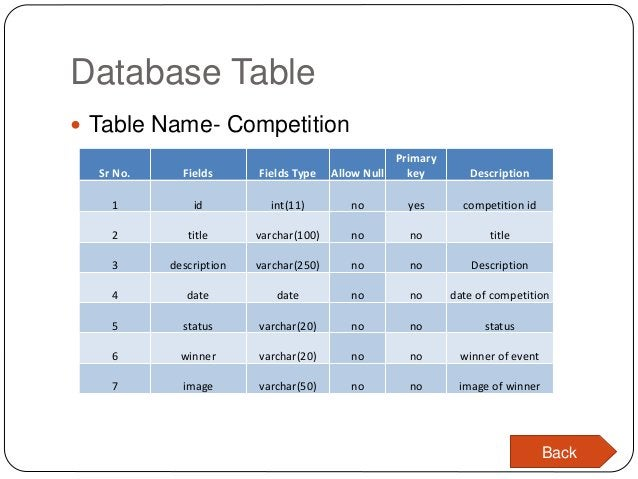 Database Table  Table Name- Competition Sr No. Fields Fields Type Allow Null Primary key Description 1 id int(11) no yes ...