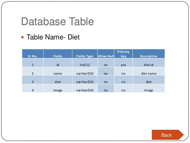 Database Table  Table Name- Diet Sr No. Fields Fields Type Allow Null Primary key Description 1 id int(11) no yes diet id...