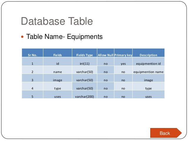 Database Table  Table Name- Equipments Sr No. Fields Fields Type Allow Null Primary key Description 1 id int(11) no yes e...