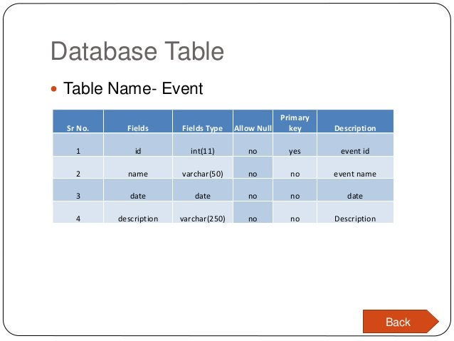 Database Table  Table Name- Event Sr No. Fields Fields Type Allow Null Primary key Description 1 id int(11) no yes event ...
