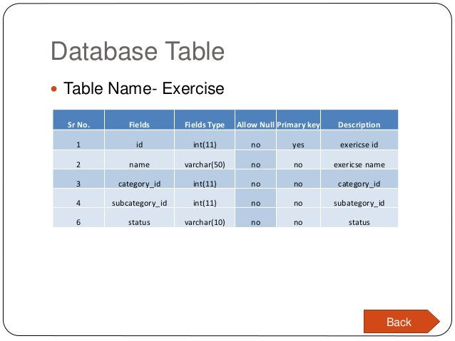 Database Table  Table Name- Exercise Sr No. Fields Fields Type Allow Null Primary key Description 1 id int(11) no yes exe...