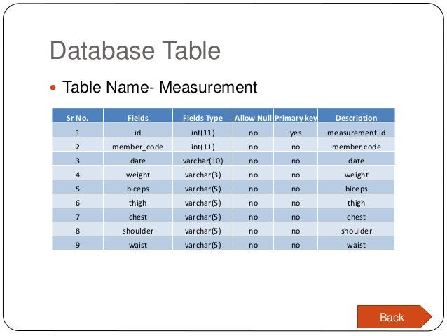 Database Table  Table Name- Measurement Sr No. Fields Fields Type Allow Null Primary key Description 1 id int(11) no yes ...
