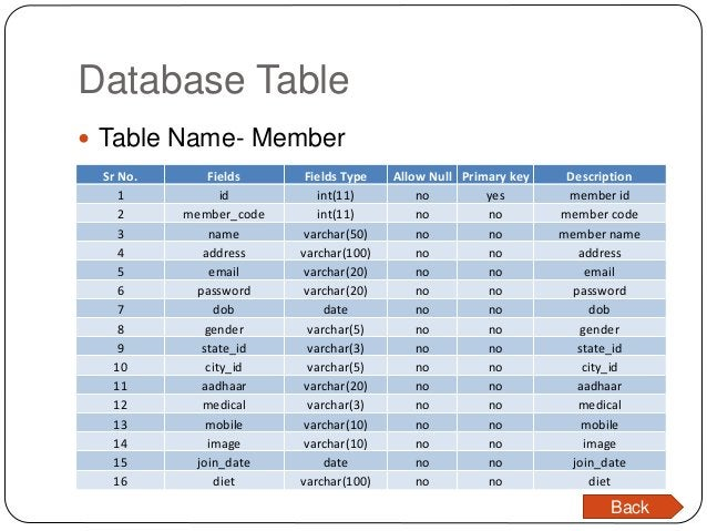 Database Table  Table Name- Member Sr No. Fields Fields Type Allow Null Primary key Description 1 id int(11) no yes membe...