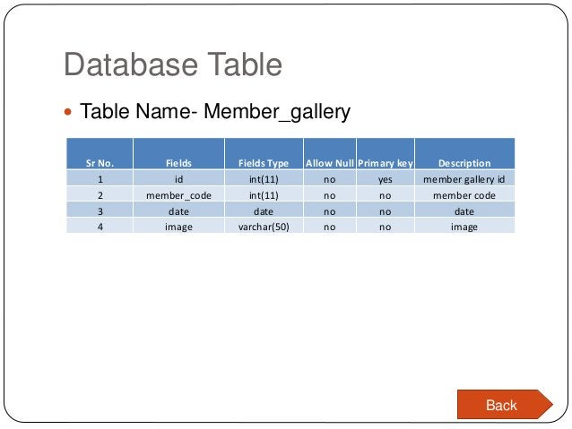 Database Table  Table Name- Member_gallery Sr No. Fields Fields Type Allow Null Primary key Description 1 id int(11) no y...