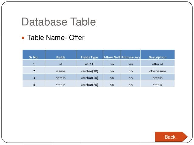 Database Table  Table Name- Offer Sr No. Fields Fields Type Allow Null Primary key Description 1 id int(11) no yes offer ...