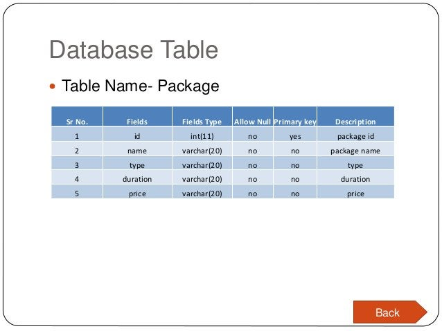Database Table  Table Name- Package Sr No. Fields Fields Type Allow Null Primary key Description 1 id int(11) no yes pack...