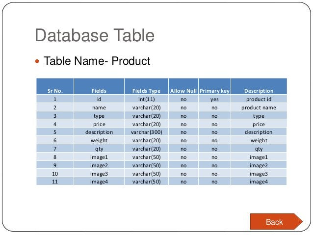 Database Table  Table Name- Product Sr No. Fields Fields Type Allow Null Primary key Description 1 id int(11) no yes prod...