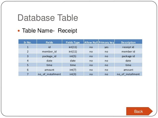 Database Table  Table Name- Receipt Sr No. Fields Fields Type Allow Null Primary key Description 1 id int(11) no yes rece...