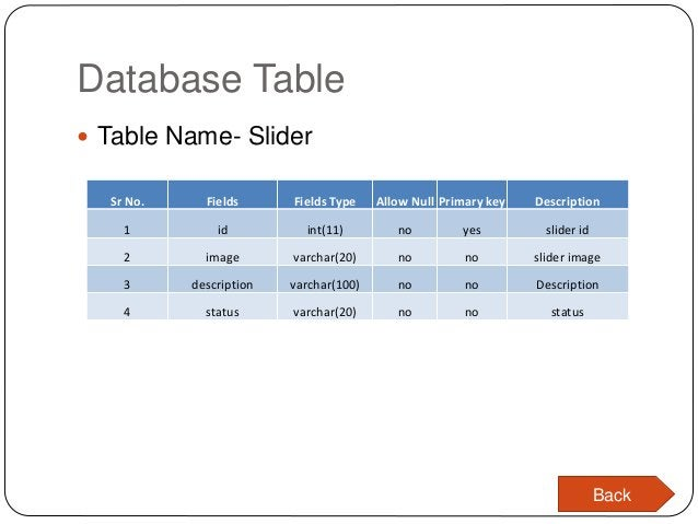 Database Table  Table Name- Slider Sr No. Fields Fields Type Allow Null Primary key Description 1 id int(11) no yes slide...