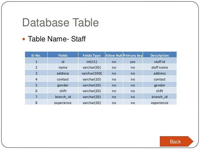 Database Table  Table Name- Staff Sr No. Fields Fields Type Allow Null Primary key Description 1 id int(11) no yes staff ...