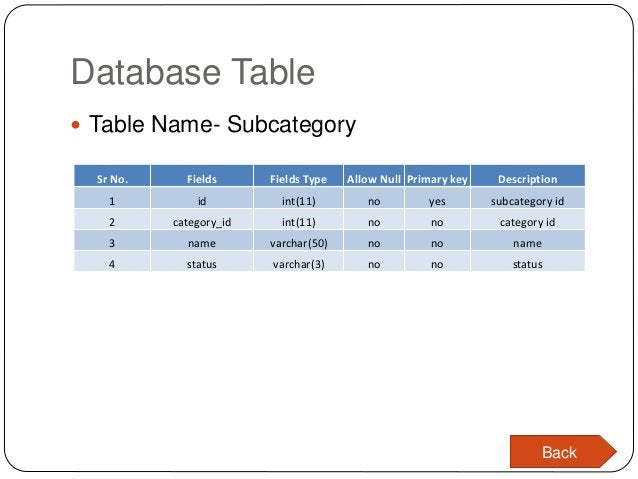Database Table  Table Name- Subcategory Sr No. Fields Fields Type Allow Null Primary key Description 1 id int(11) no yes ...