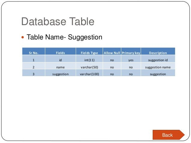 Database Table  Table Name- Suggestion Sr No. Fields Fields Type Allow Null Primary key Description 1 id int(11) no yes s...