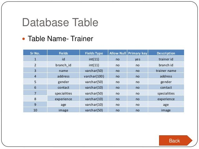Database Table  Table Name- Trainer Sr No. Fields Fields Type Allow Null Primary key Description 1 id int(11) no yes trai...
