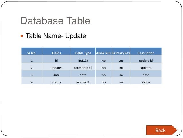Database Table  Table Name- Update Sr No. Fields Fields Type Allow Null Primary key Description 1 id int(11) no yes updat...