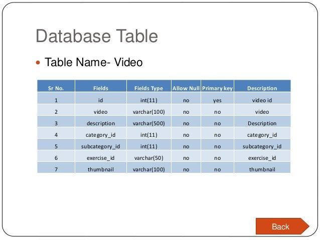 Database Table  Table Name- Video Sr No. Fields Fields Type Allow Null Primary key Description 1 id int(11) no yes video ...