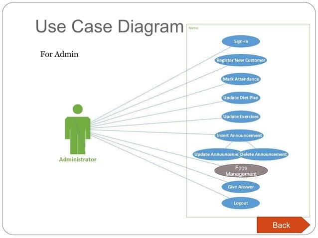 Use Case Diagram Fees Management For Admin Back