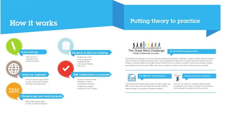 Putting theory to practiceHow it works                                                                                    ...