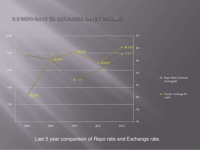 Repo rate and its effects a