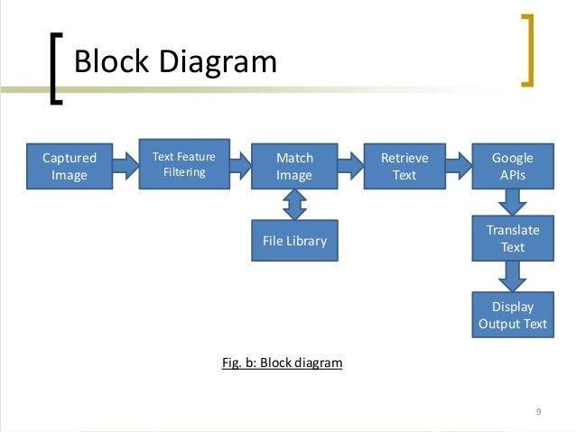 Block Diagram: Block Diagram In Word At Gundyle.co