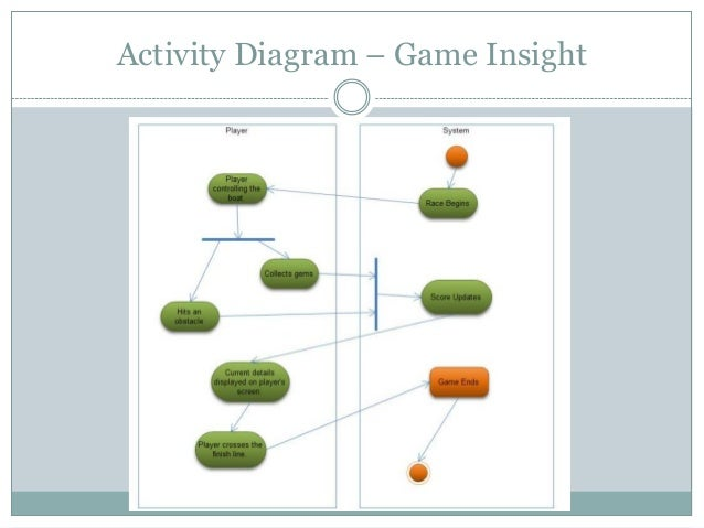 Multiplayer networking game activity diagram game insight ccuart Images