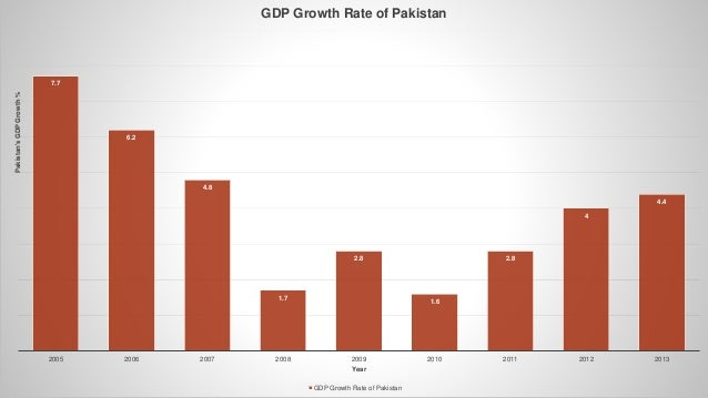 impact of inflation economic growth of pakistan 2014, vol 4, no 2 wwwmacrothinkorg/ijafr 236 impact of trade openness, fdi , exchange rate and inflation on economic growth: a case study of pakistan.