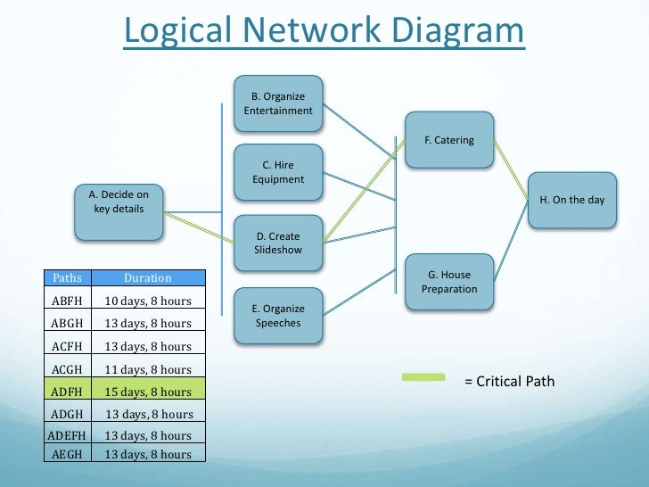Logic Diagram In Project Management - Trusted Wiring Diagrams •